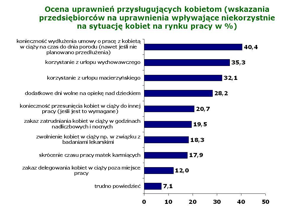 Ocena uprawnień przysługujących kobietom (wskazania przedsiębiorców na uprawnienia wpływające niekorzystnie na sytuację kobiet na rynku pracy w %)
