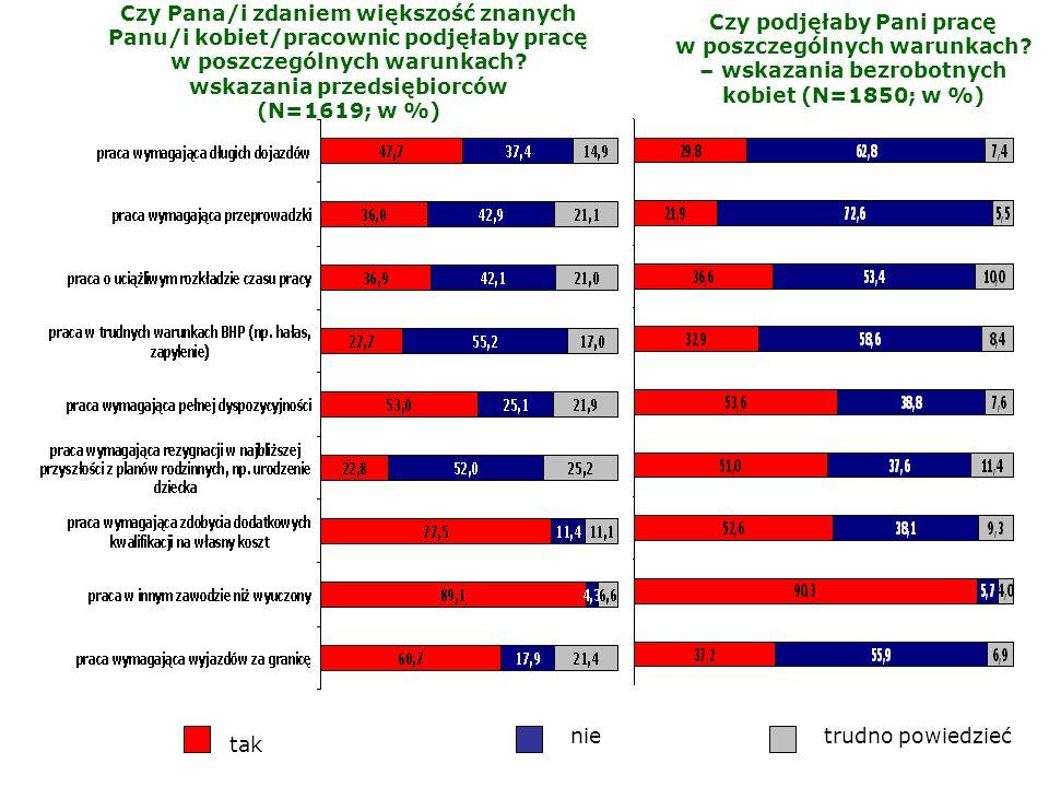 Czy Pana/i zdaniem większość znanych Panu/i kobiet/pracownic podjęłaby pracę w poszczególnych warunkach wskazania przedsiębiorców (N=1619; w %)