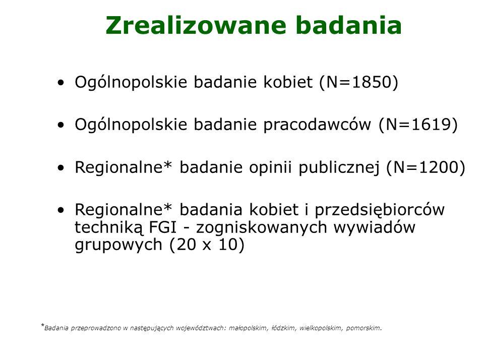 Zrealizowane badania Ogólnopolskie badanie kobiet (N=1850)