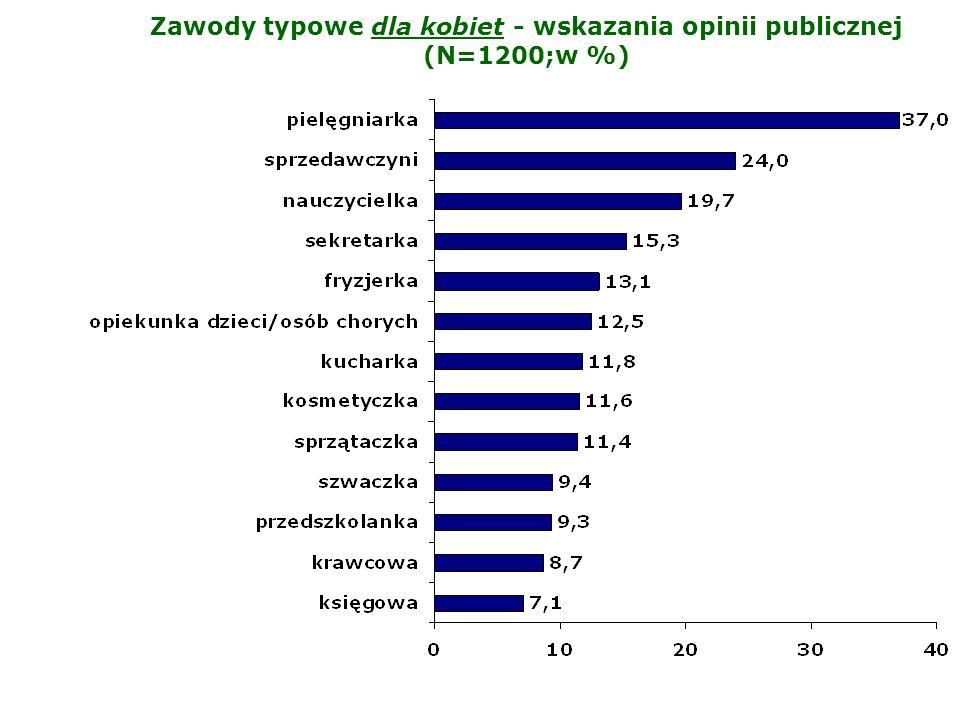 Zawody typowe dla kobiet - wskazania opinii publicznej (N=1200;w %)