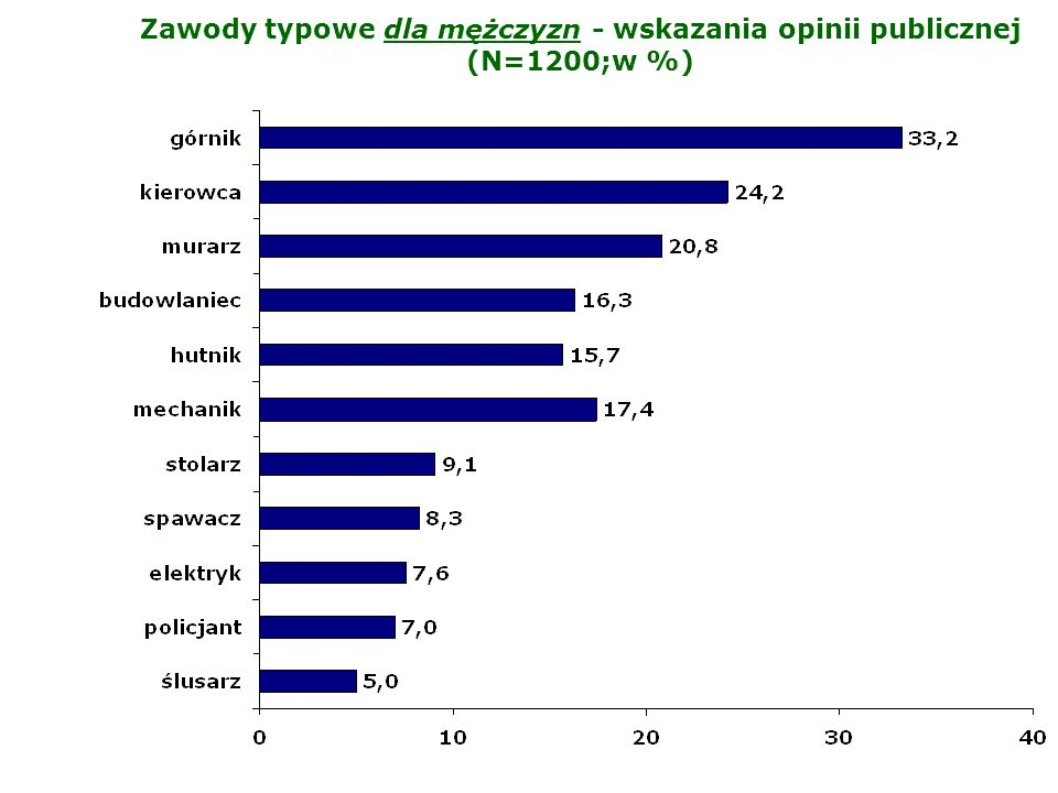 Zawody typowe dla mężczyzn - wskazania opinii publicznej (N=1200;w %)