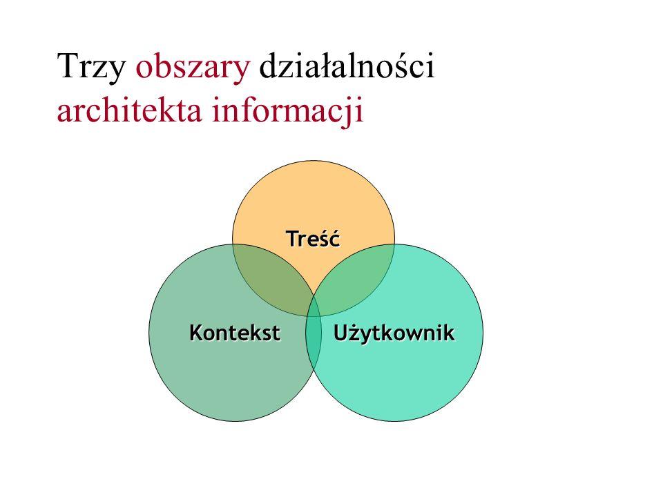 Trzy obszary działalności architekta informacji