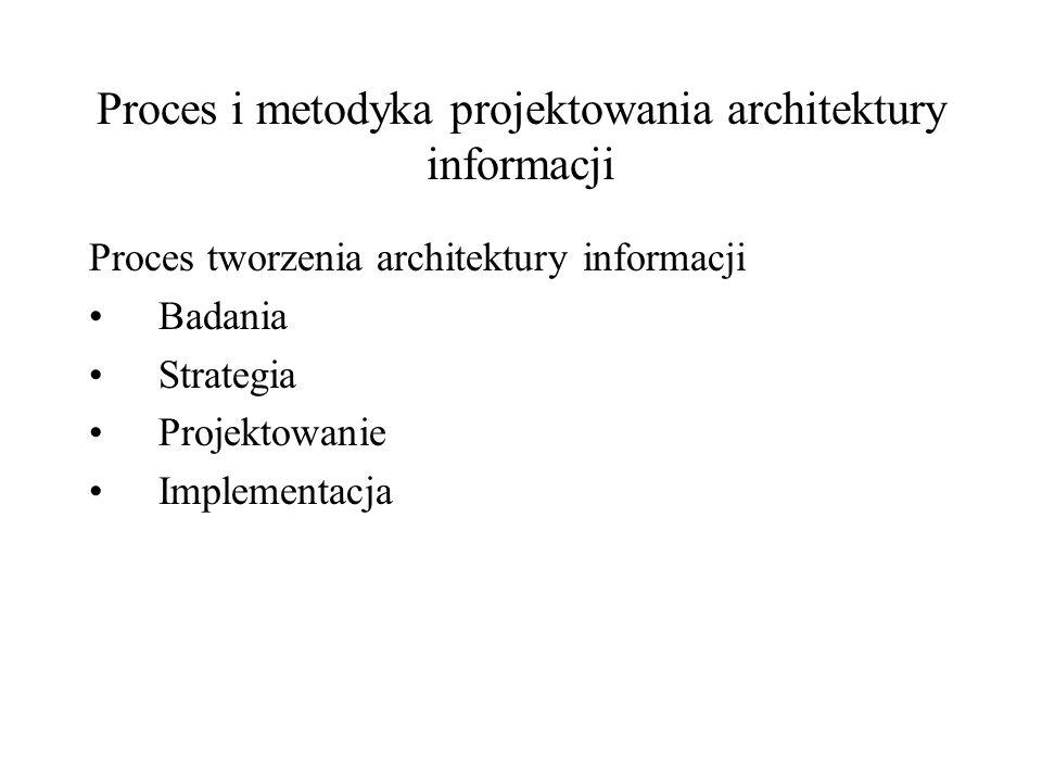 Proces i metodyka projektowania architektury informacji