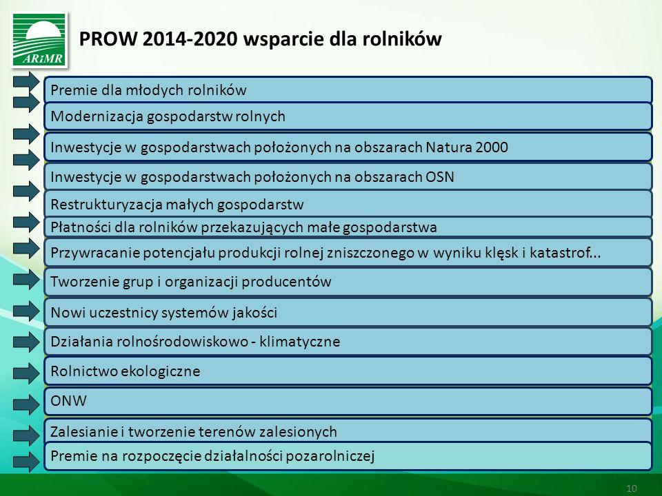 PROW 2014-2020 wsparcie dla rolników