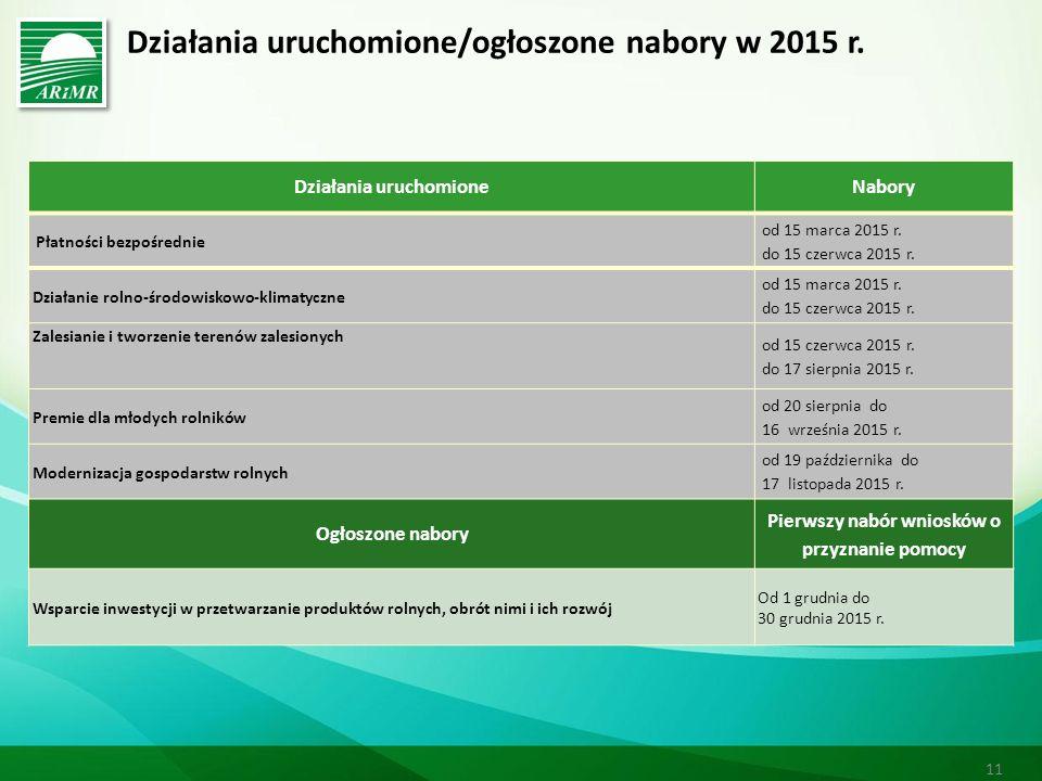 Działania uruchomione/ogłoszone nabory w 2015 r.