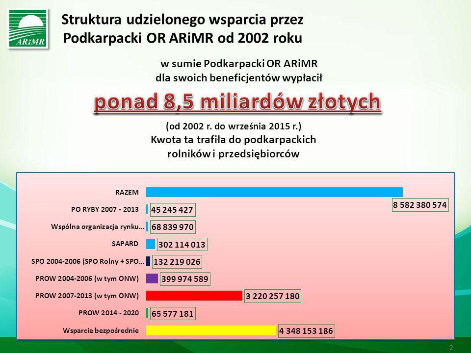 Struktura udzielonego wsparcia przez Podkarpacki OR ARiMR od 2002 roku