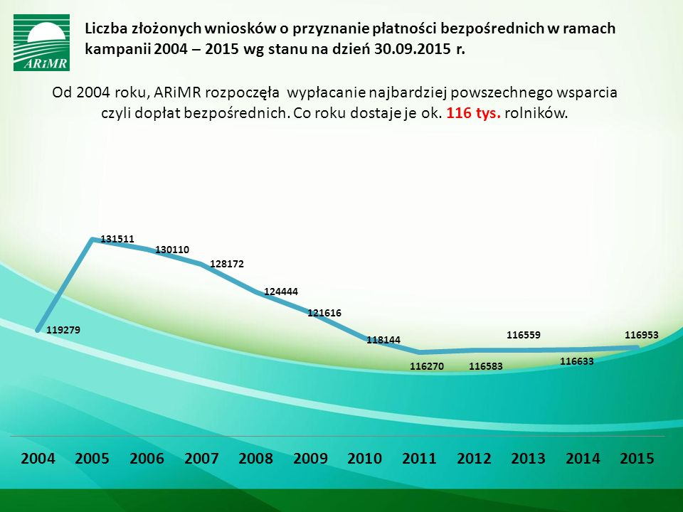 Liczba złożonych wniosków o przyznanie płatności bezpośrednich w ramach kampanii 2004 – 2015 wg stanu na dzień 30.09.2015 r.