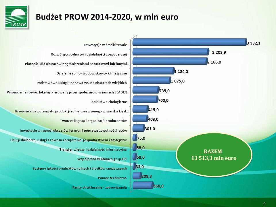 Budżet PROW 2014-2020, w mln euro