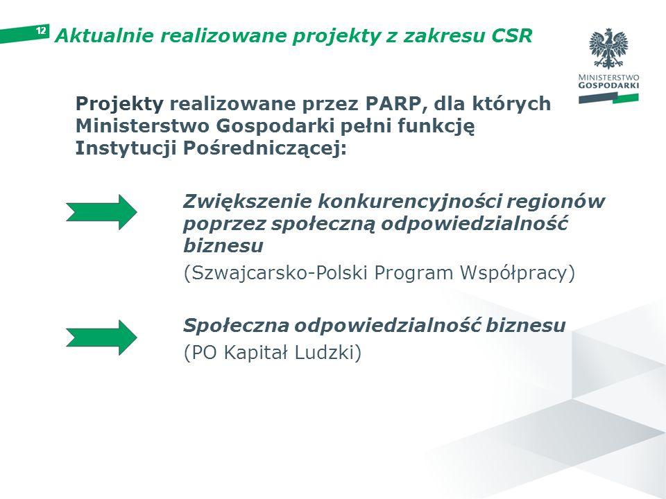 Aktualnie realizowane projekty z zakresu CSR
