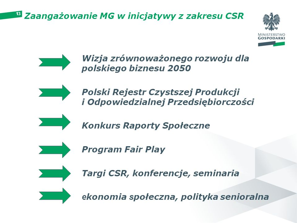 Zaangażowanie MG w inicjatywy z zakresu CSR