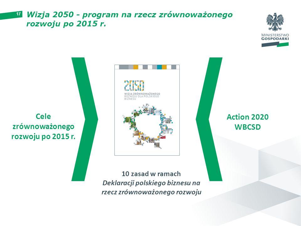 Cele zrównoważonego rozwoju po 2015 r.