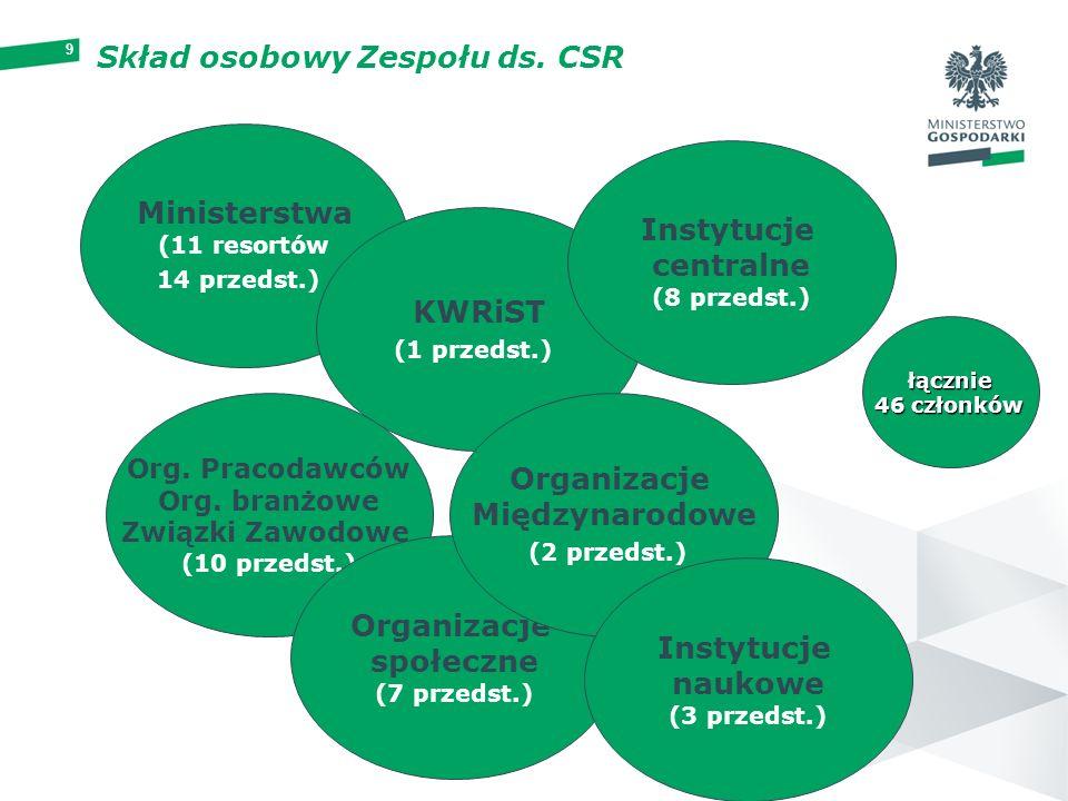 Skład osobowy Zespołu ds. CSR