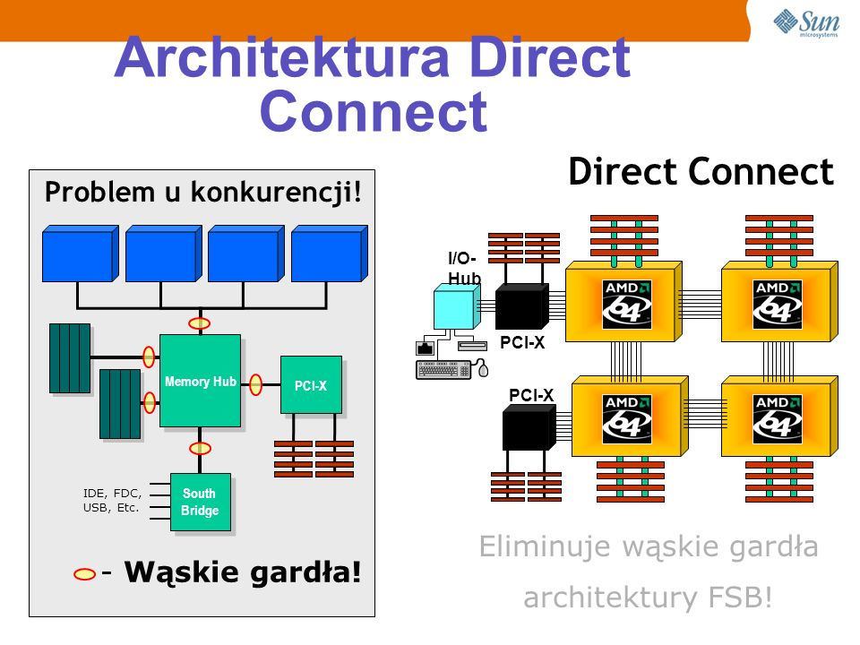 Architektura Direct Connect