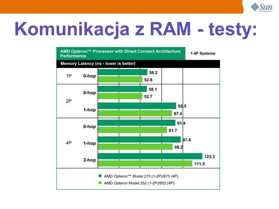 Komunikacja z RAM - testy: