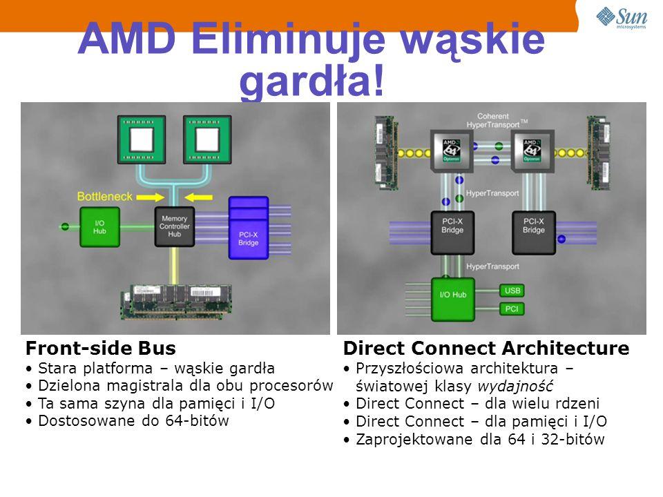 AMD Eliminuje wąskie gardła!