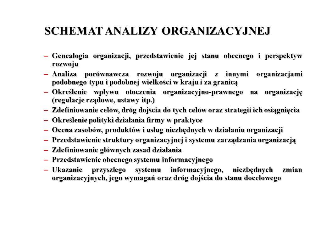SCHEMAT ANALIZY ORGANIZACYJNEJ