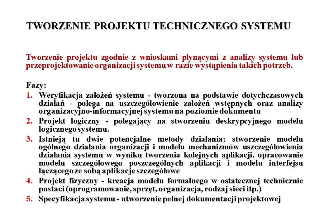 TWORZENIE PROJEKTU TECHNICZNEGO SYSTEMU