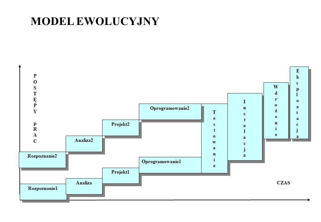 MODEL EWOLUCYJNY E k s p l o a t c j P O S T Ę Y p R A C W d r o ż e n