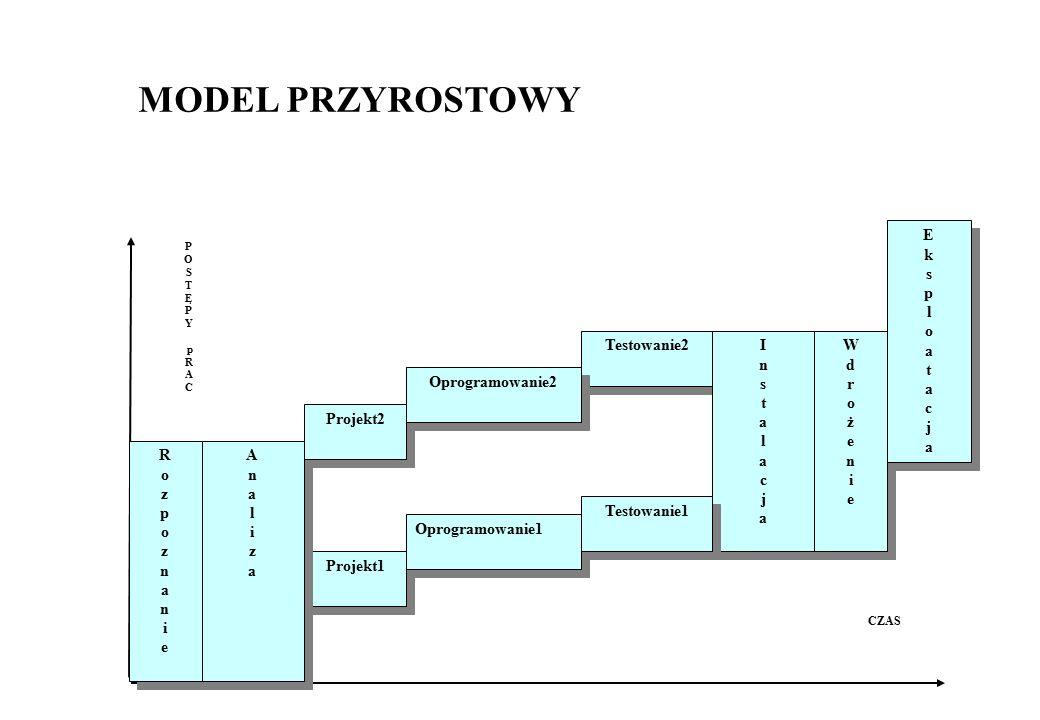 MODEL PRZYROSTOWY E k s p l o a t c j Testowanie2 I n s t a l c j W d
