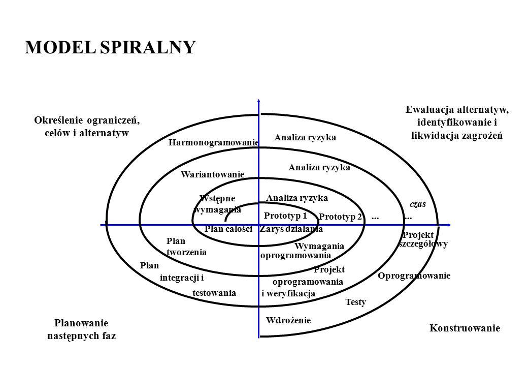MODEL SPIRALNY Ewaluacja alternatyw, identyfikowanie i likwidacja zagrożeń. Określenie ograniczeń,