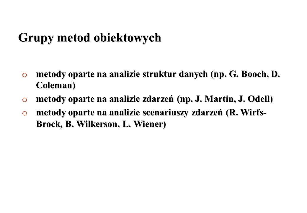 Grupy metod obiektowych