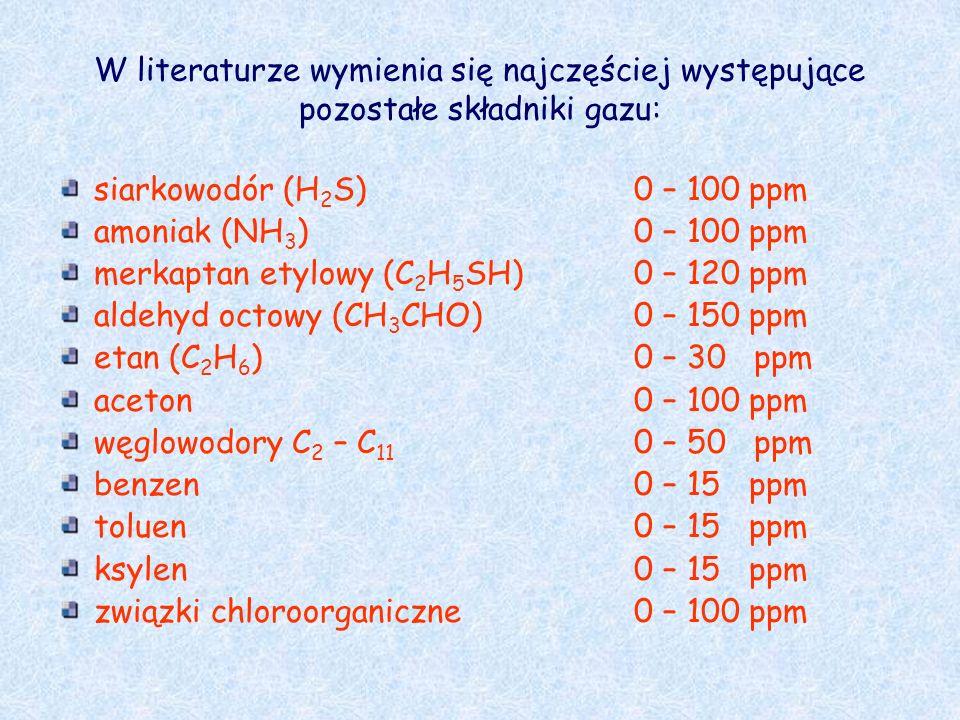 W literaturze wymienia się najczęściej występujące pozostałe składniki gazu:
