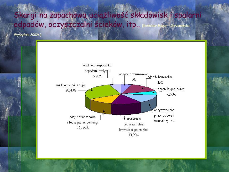 Skargi na zapachową uciążliwość składowisk i spalarni odpadów, oczyszczalni ścieków, itp..