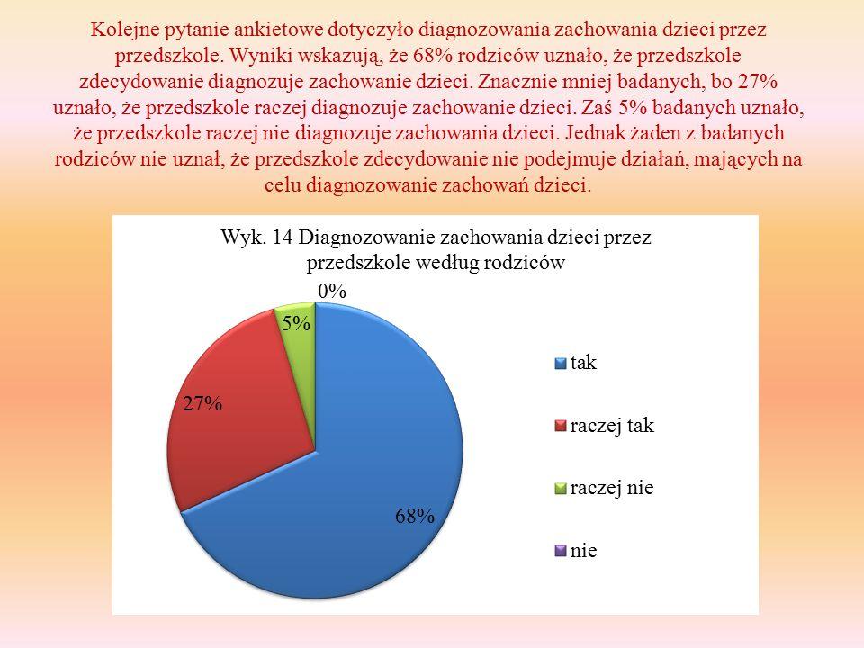 Kolejne pytanie ankietowe dotyczyło diagnozowania zachowania dzieci przez przedszkole.