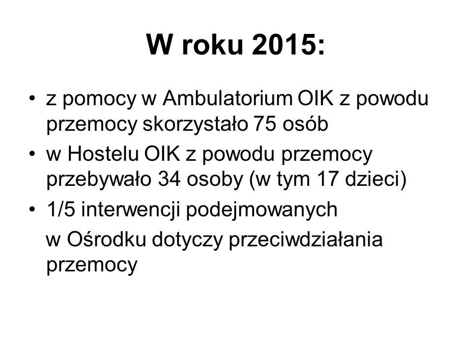 W roku 2015: z pomocy w Ambulatorium OIK z powodu przemocy skorzystało 75 osób.