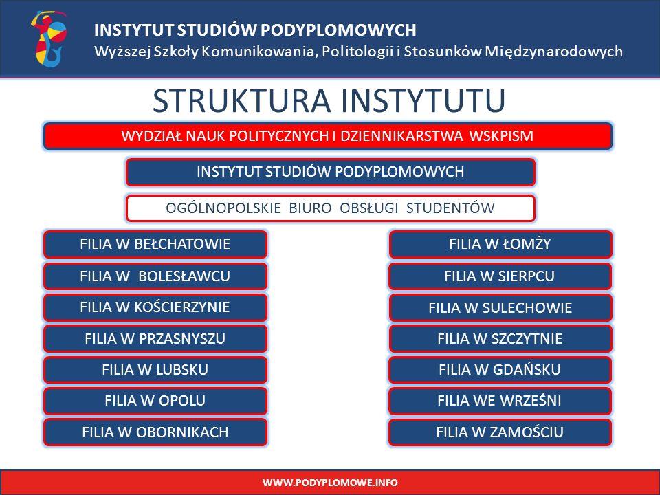 STRUKTURA INSTYTUTU INSTYTUT STUDIÓW PODYPLOMOWYCH