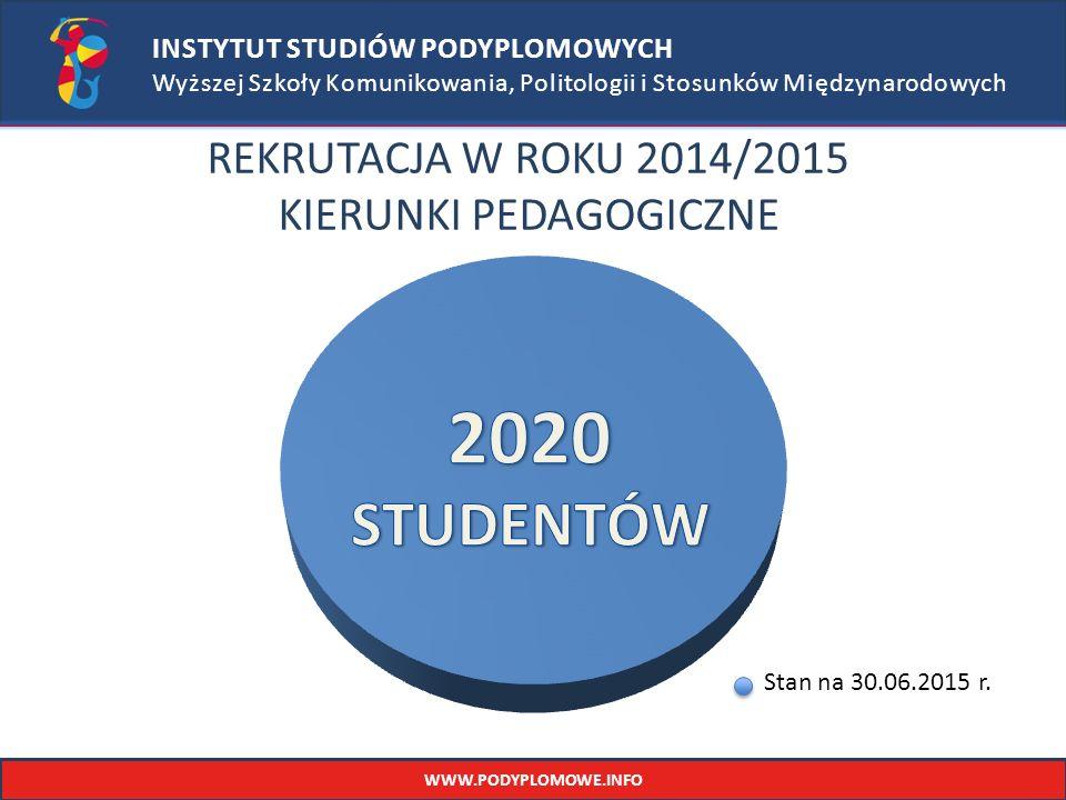 REKRUTACJA W ROKU 2014/2015 KIERUNKI PEDAGOGICZNE