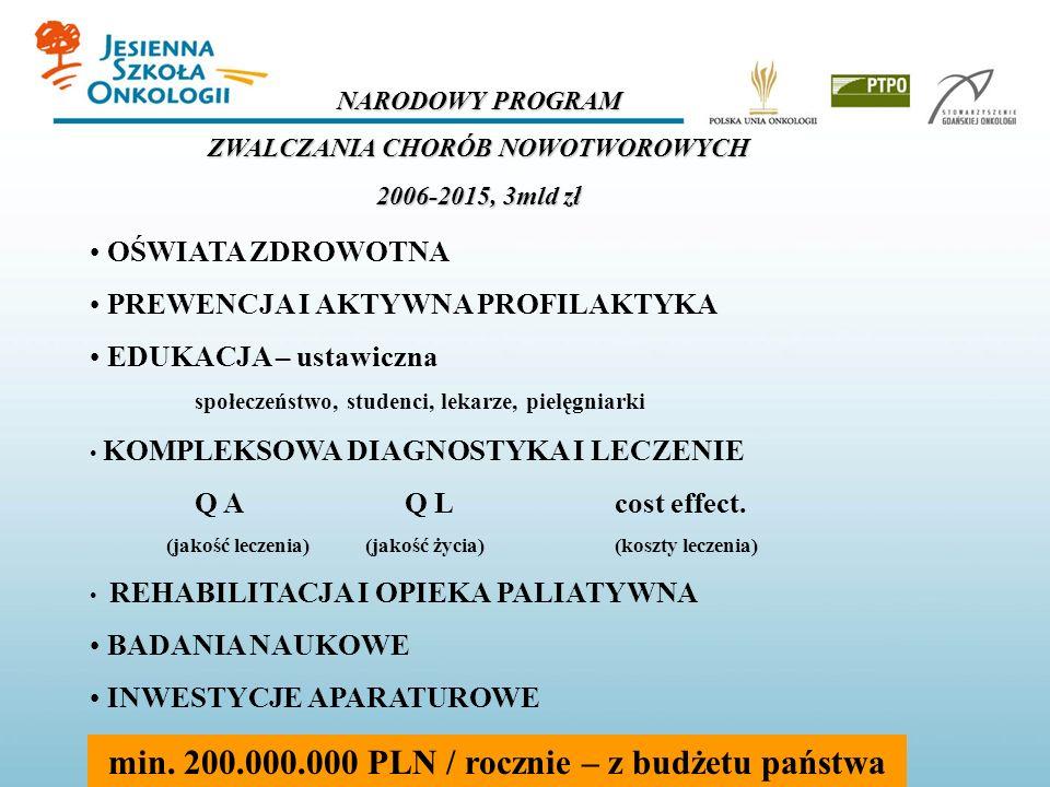 min. 200.000.000 PLN / rocznie – z budżetu państwa
