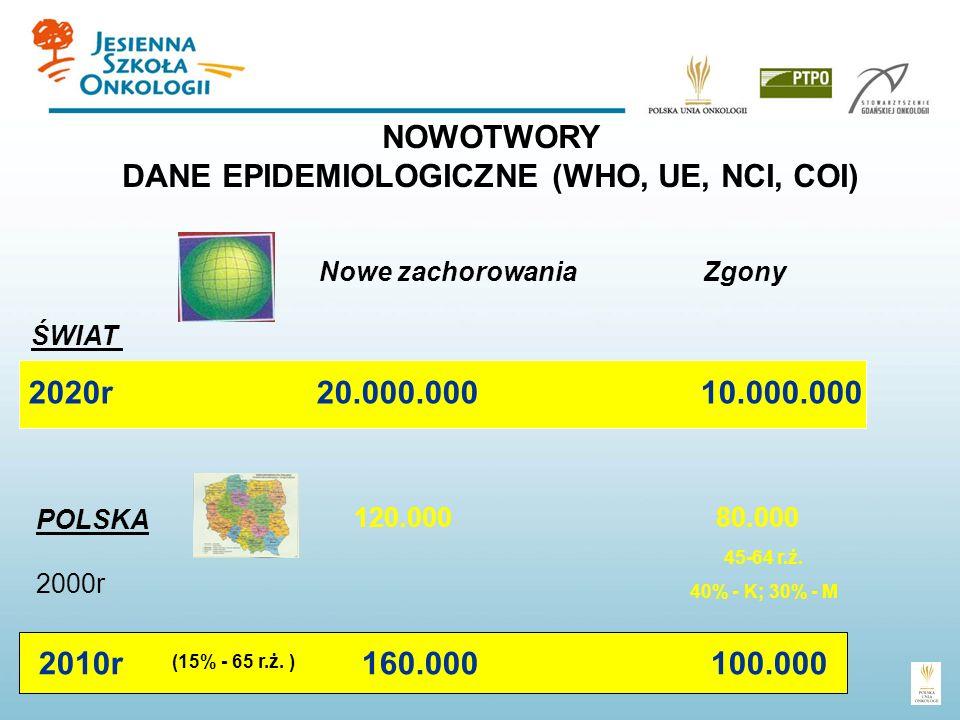 NOWOTWORY DANE EPIDEMIOLOGICZNE (WHO, UE, NCI, COI)