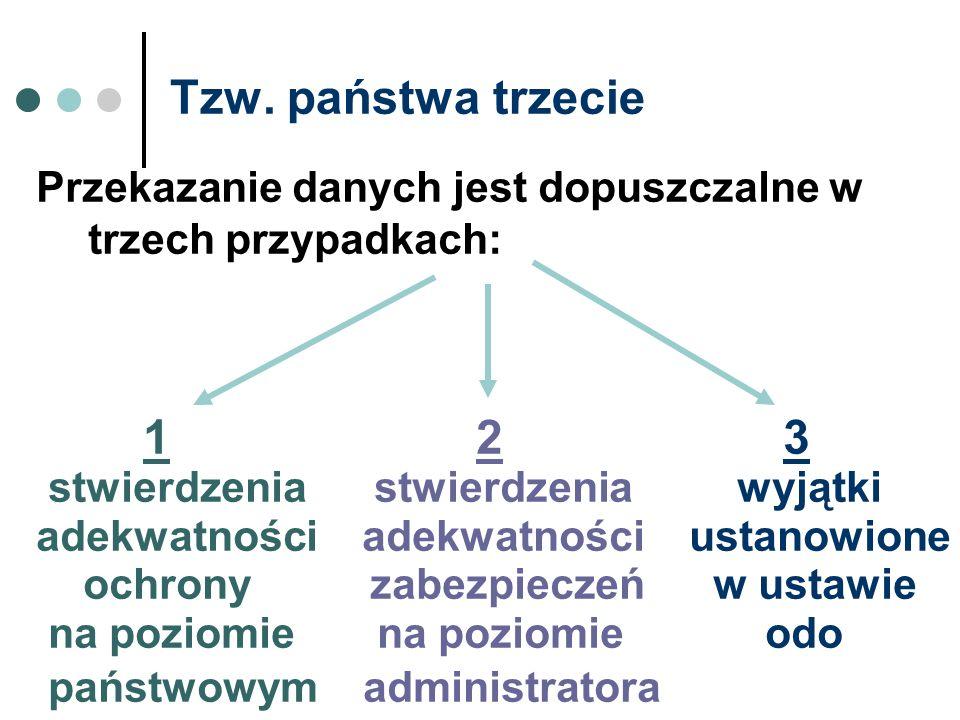Tzw. państwa trzecie Przekazanie danych jest dopuszczalne w trzech przypadkach: 1 2 3.