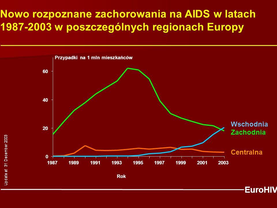 Nowo rozpoznane zachorowania na AIDS w latach 1987-2003 w poszczególnych regionach Europy