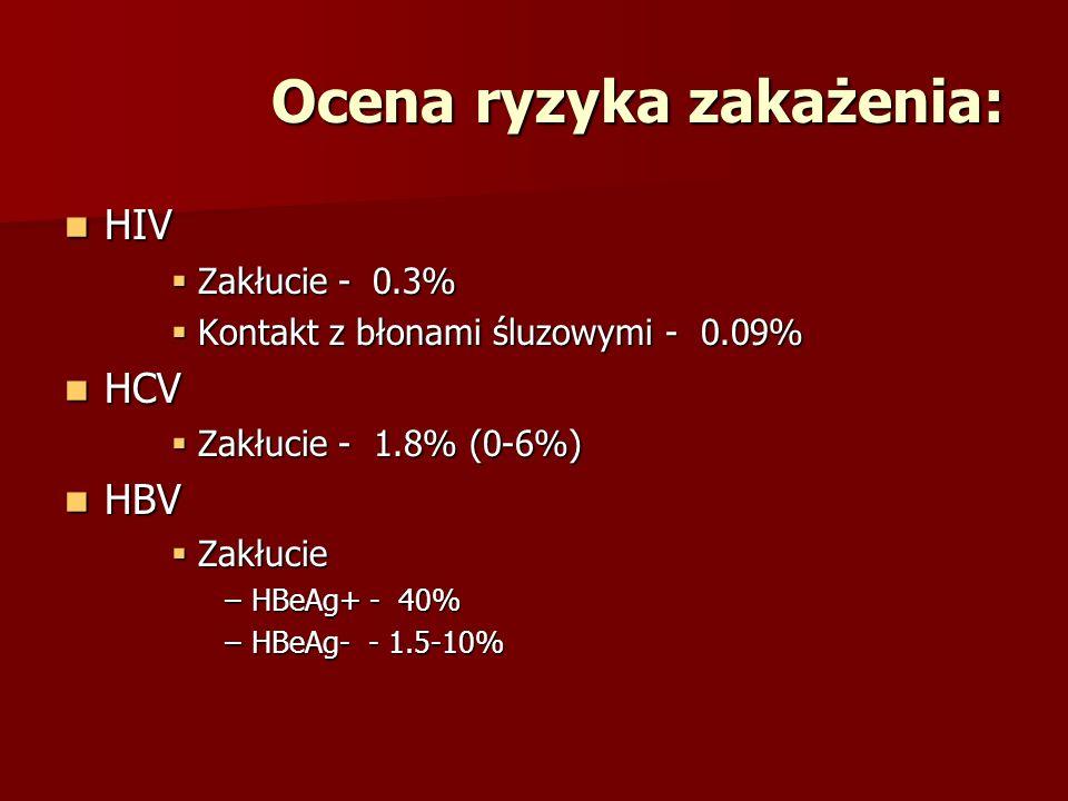 Ocena ryzyka zakażenia:
