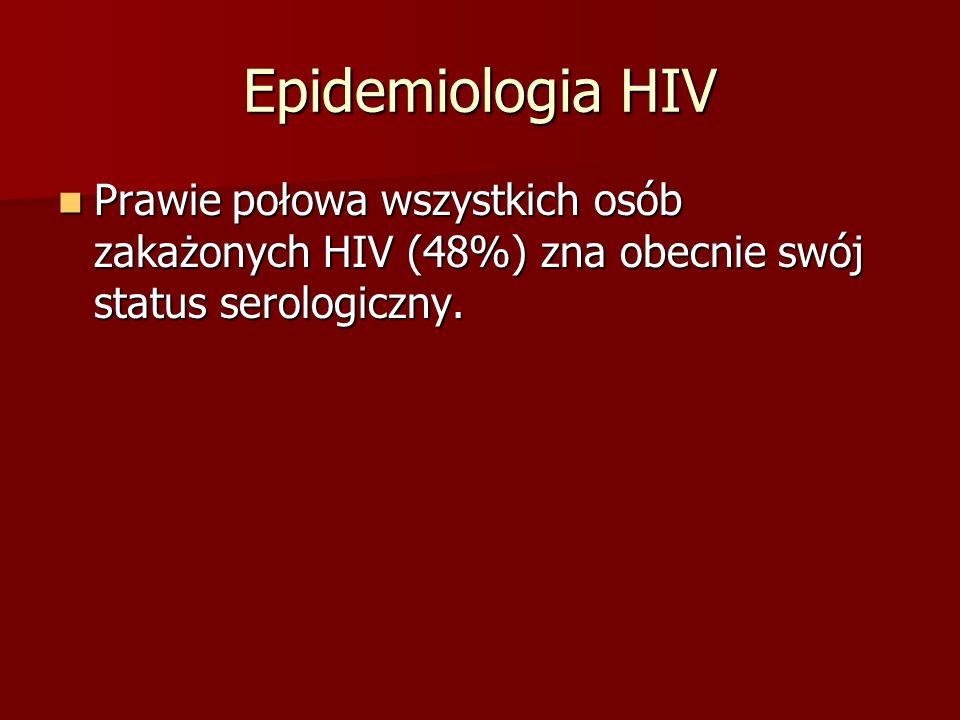 Epidemiologia HIV Prawie połowa wszystkich osób zakażonych HIV (48%) zna obecnie swój status serologiczny.
