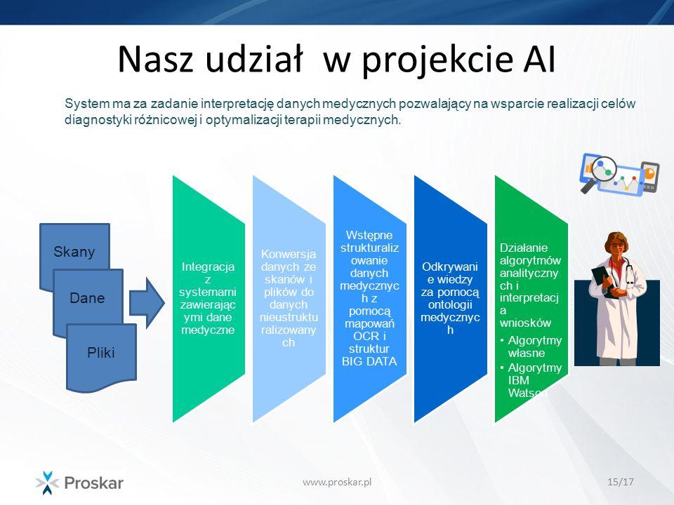 Nasz udział w projekcie AI