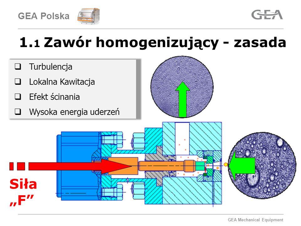 1.1 Zawór homogenizujący - zasada