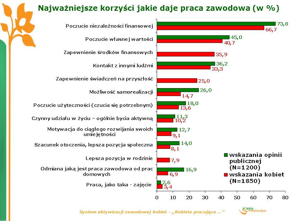 Najważniejsze korzyści jakie daje praca zawodowa (w %)