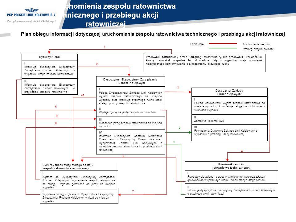 Plan uruchomienia zespołu ratownictwa technicznego i przebiegu akcji ratowniczej