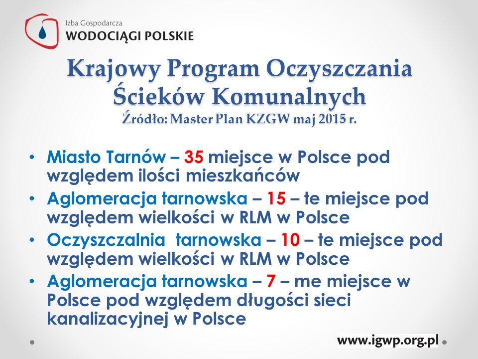 Krajowy Program Oczyszczania Ścieków Komunalnych Źródło: Master Plan KZGW maj 2015 r.