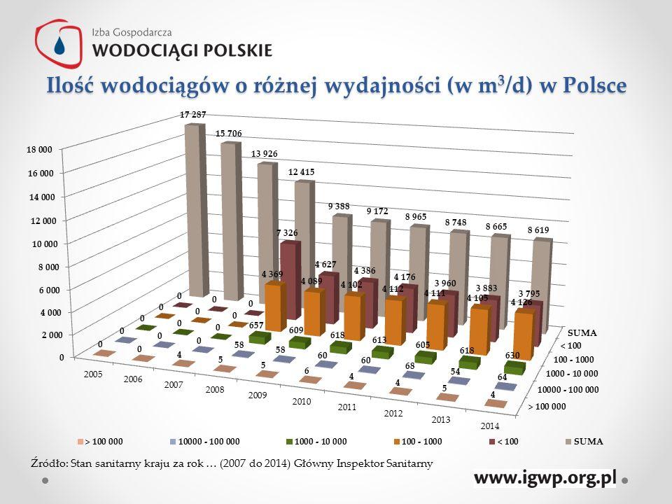 Ilość wodociągów o różnej wydajności (w m3/d) w Polsce