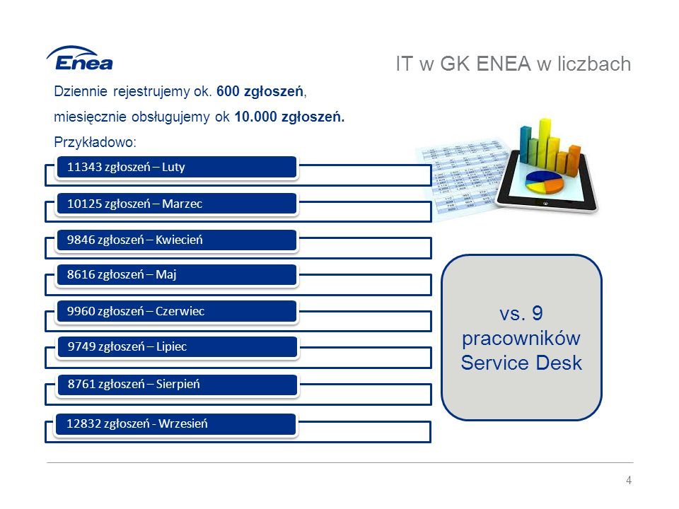 IT w GK ENEA w liczbach vs. 9 pracowników Service Desk