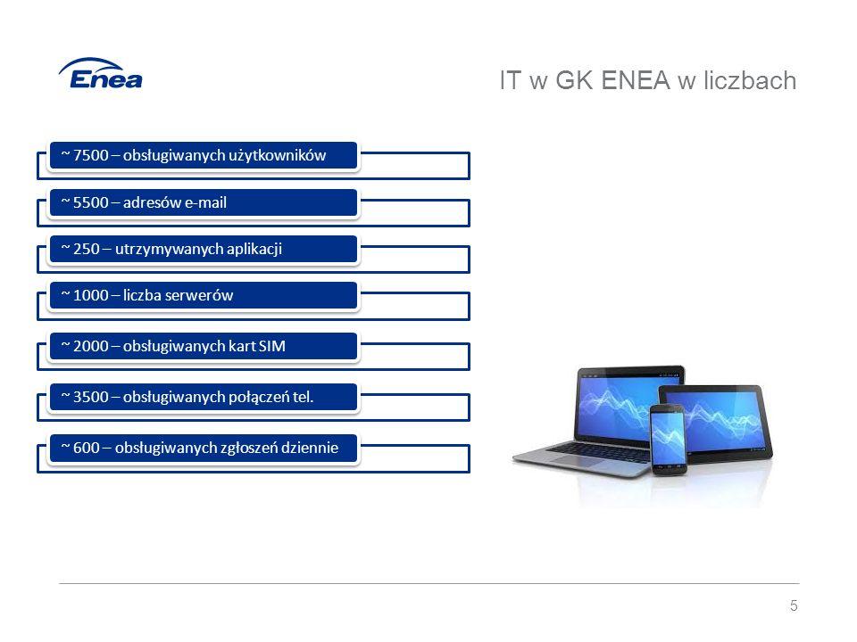 IT w GK ENEA w liczbach ~ 7500 – obsługiwanych użytkowników