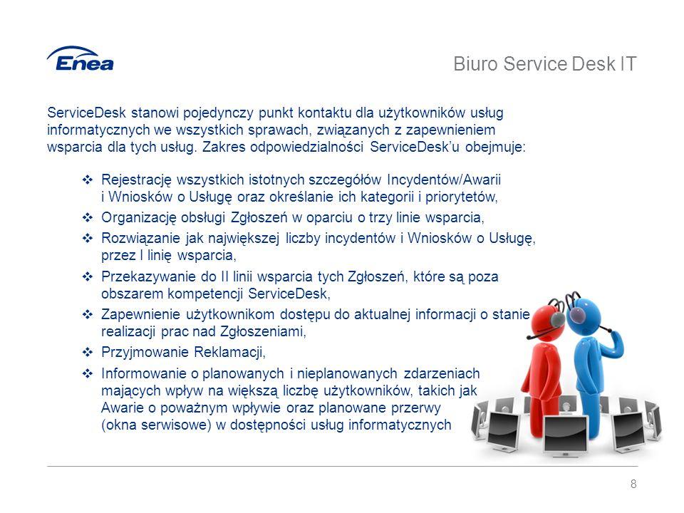 Biuro Service Desk IT