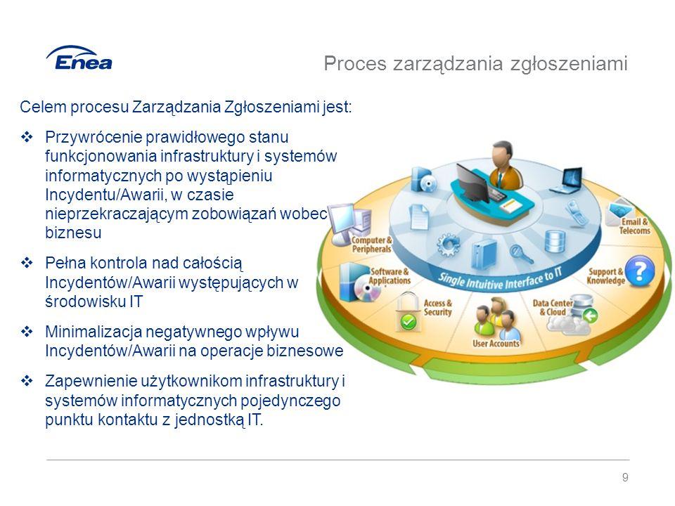 Proces zarządzania zgłoszeniami