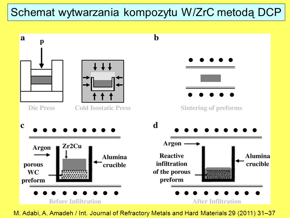 Schemat wytwarzania kompozytu W/ZrC metodą DCP
