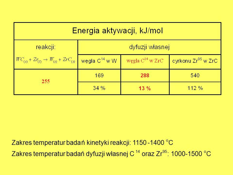 Zakres temperatur bada ń kinetyki reakcji: 1150 - 1400 C