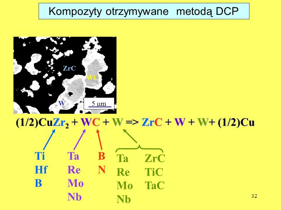 Kompozyty otrzymywane metodą DCP